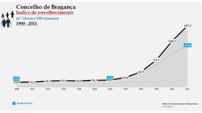 Bragança - Índice de envelhecimento 1900-2011