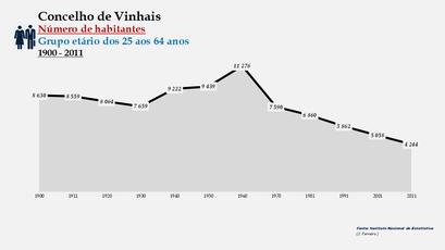 Vinhais - Número de habitantes (25-64 anos)