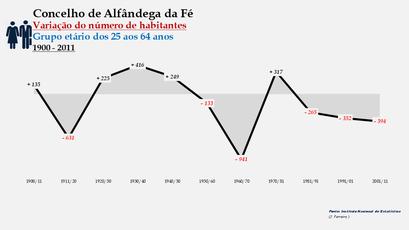 Alfândega da Fé - Variação do número de habitantes (25-64 anos) 1900-2011