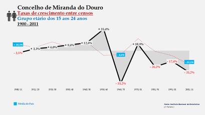 Miranda do Douro - Taxas de crescimento entre censos (15-24 anos)