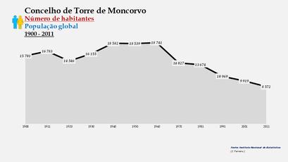 Torre de Moncorvo - Número de habitantes (global) 1900-2011
