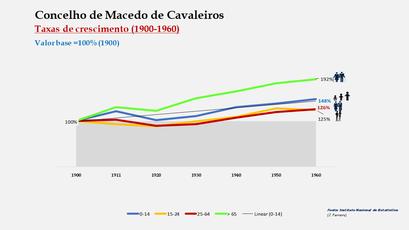 Macedo de Cavaleiros – Crescimento da população no período de 1900 a 1960