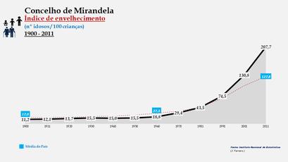 Mirandela - Índice de envelhecimento 1900-2011