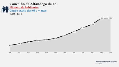 Alfândega da Fé - Número de habitantes (65 e + anos) 1900-2011