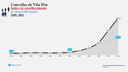 Vila Flor - Evolução do índice de envelhecimento
