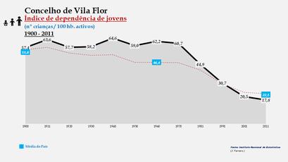 Vila Flor – Evolução do índice de dependência de jovens