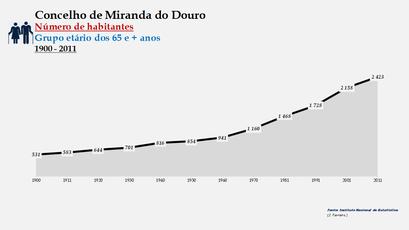 Miranda do Douro - Número de habitantes (65 e + anos) 1900-2011