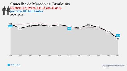 Macedo de Cavaleiros - Evolução da percentagem do grupo etário dos 15 aos 24 anos, entre 1900 e 2011