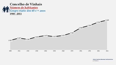 Vimioso - Número de habitantes (65 e + anos) 1900-2011
