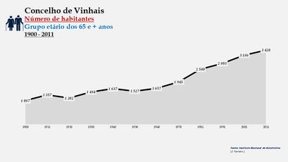 Vinhais - Número de habitantes (65 e + anos)