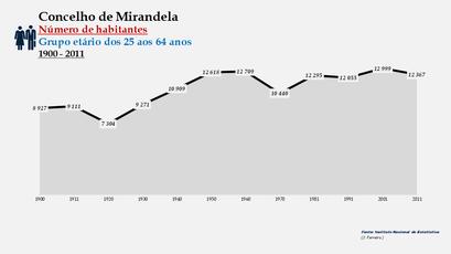 Mirandela - Variação do número de habitantes (25-64 anos) 1900-2011