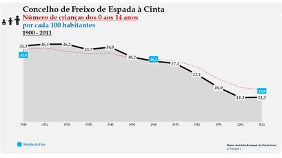 Freixo de Espada à Cinta - Evolução da percentagem do grupo etário dos 0 aos 14 anos, entre 1900 e 2011