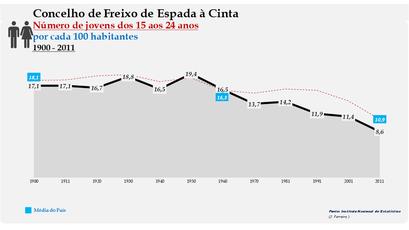 Freixo de Espada à Cinta - Evolução da percentagem do grupo etário dos 15 aos 24 anos, entre 1900 e 2011