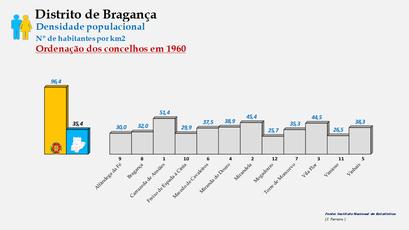 Distrito de Bragança - Densidade populacional (global) – Ordenação dos concelhos em 1960