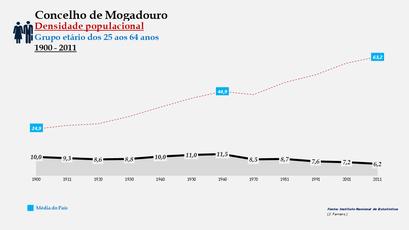 Mogadouro - Densidade populacional (25-64 anos)