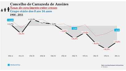 Carrazeda de Ansiães – Taxa de crescimento populacional entre censos (0-14 anos) 1900-2011