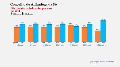 Alfândega da Fé - Percentual de habitantes por sexo em cada grupo de idades