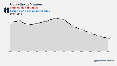 Vimioso - Número de habitantes (25-64 anos) 1900-2011