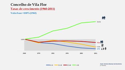 Vila Flor - Crescimento da população no período de 1960 a 2011