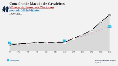 Macedo de Cavaleiros - Evolução da percentagem do grupo etário dos 65 e + anos, entre 1900 e 2011