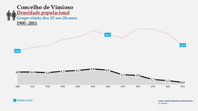 Vimioso - Densidade populacional (15-24 anos)