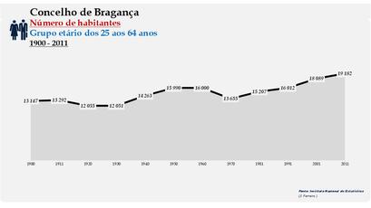 Bragança - Número de habitantes (25-64 anos) 1900-2011