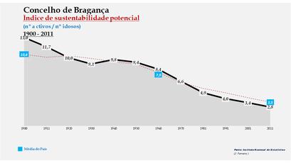 Bragança - Índice de sustentabilidade potencial 1900-2011