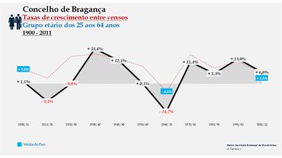 Bragança – Taxa de crescimento populacional entre censos (25-64 anos) 1900-2011
