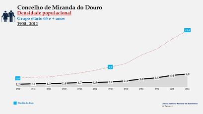 Miranda do Douro - Densidade populacional (65 e + anos)