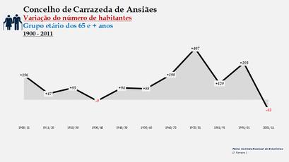 Carrazeda de Ansiães - Variação do número de habitantes (65 e + anos) 1900-2011