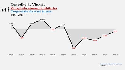 Vinhais - Variação do número de habitantes (0-14 anos)