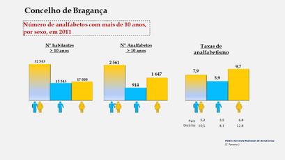 Bragança - Número de analfabetos e taxas de analfabetismo