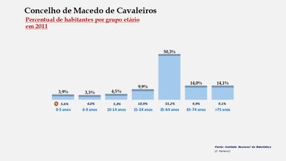 Macedo de Cavaleiros - Percentual de habitantes por grupos de idades