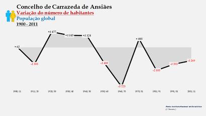 Carrazeda de Ansiães - Variação do número de habitantes (global) 1900-2011