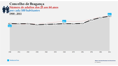 Bragança -Evolução da percentagem do grupo etário dos 25 aos 64 anos, entre 1900 e 2011