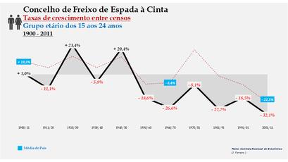 Freixo de Espada à Cinta – Taxa de crescimento populacional entre censos (15-24 anos) 1900-2011