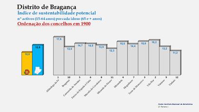 Distrito de Bragança - Índice de sustentabilidade potencial – Ordenação dos concelhos em 1900