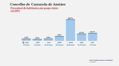 Carrazeda de Ansiães - Percentual de habitantes por grupos de idades