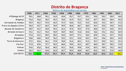 Distrito de Bragança - Índice de dependência de jovens apurado em cada concelho (1900/2011)