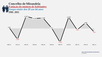 Mirandela - Variação do número de habitantes (25-64 anos)