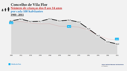 Vila Flor – Evolução do grupo etário dos 0 aos 14 anos