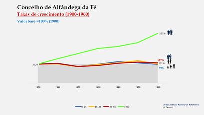 Alfândega da Fé – Crescimento da população no período de 1900 a 1960