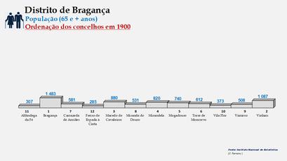 Distrito de Bragança – Ordenação dos concelhos em função do número de habitantes dos 65 e + anos (1900)