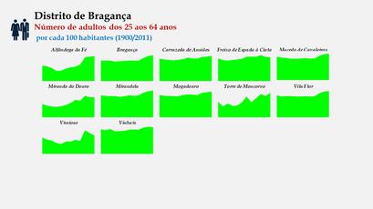 Distrito de Bragança - Evolução do grupo etário dos 25 aos 64 anos nos distritos portugueses entre 1900 e 2011