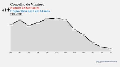 Vimioso - Número de habitantes (0-14 anos) 1900-2011