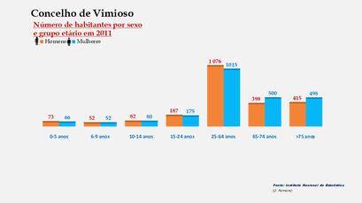 Vimioso - Número de habitantes por sexo em cada grupo de idades