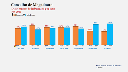 Mogadouro - Percentual de habitantes por sexo em cada grupo de idades