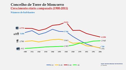 Torre de Moncorvo – Crescimento comparado do número de habitantes