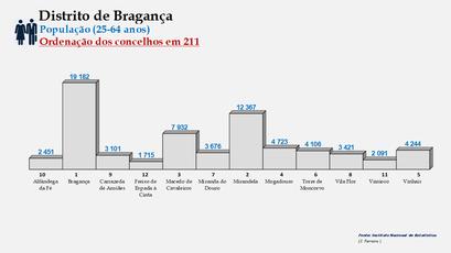 Distrito de Bragança – Ordenação dos concelhos em função do número de habitantes dos 25 aos 64 anos (2011)