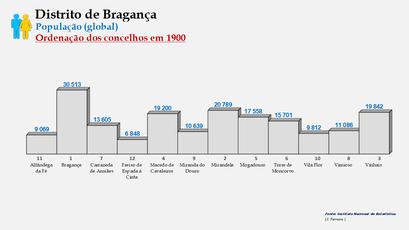 Distrito de Bragança – Ordenação dos concelhos em função do número de habitantes (1900)